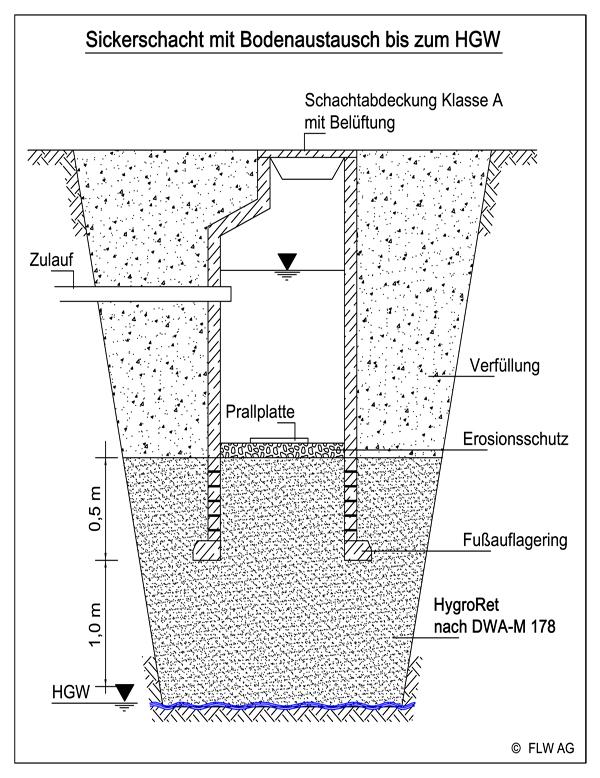 Gut gemocht Forschungsgemeinschaft Landschaftsbau u. Wasserwirtschaft AG ZT51